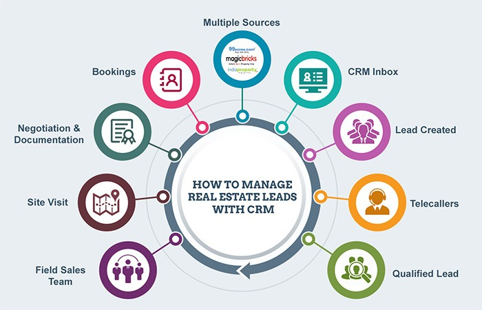 How-to-Manage-Real-Estate-Leads-with-CRM